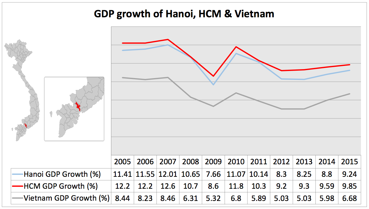 GDP-Growth-Vietnam