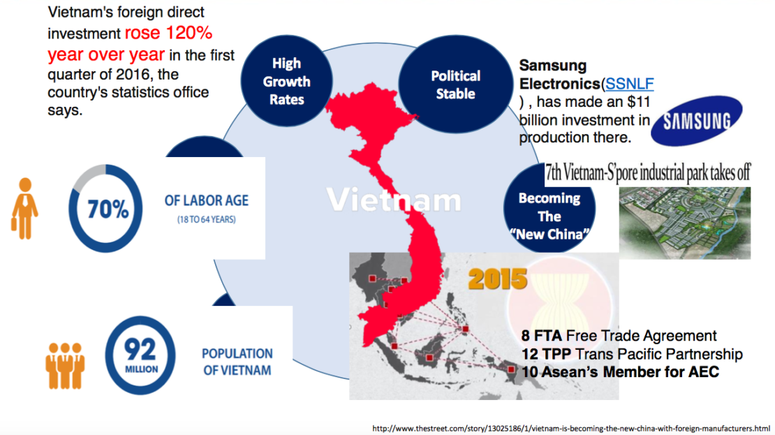 viet-GDP-growth